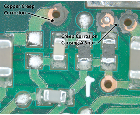 Copper corrosion circuit board