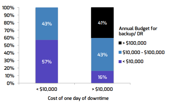 Cost of downtime DR budget