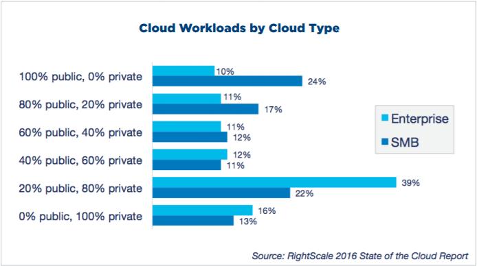 Cloud workloads SMB vs Enterprise