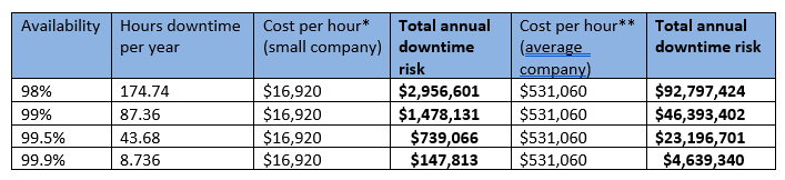Downtime costs DR