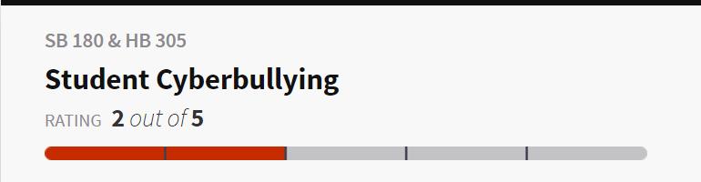 Cyberbulling scorecard