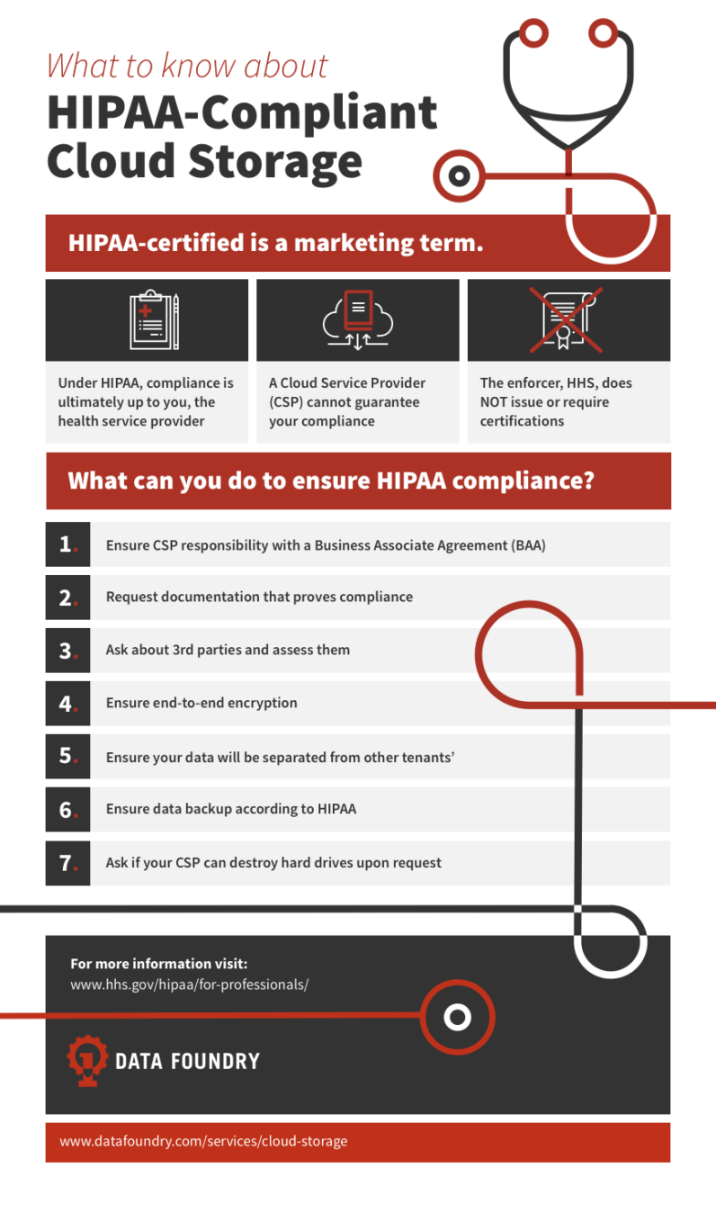 HIPAA compliant cloud storage infographic