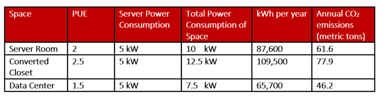 Power usage data center server rooms