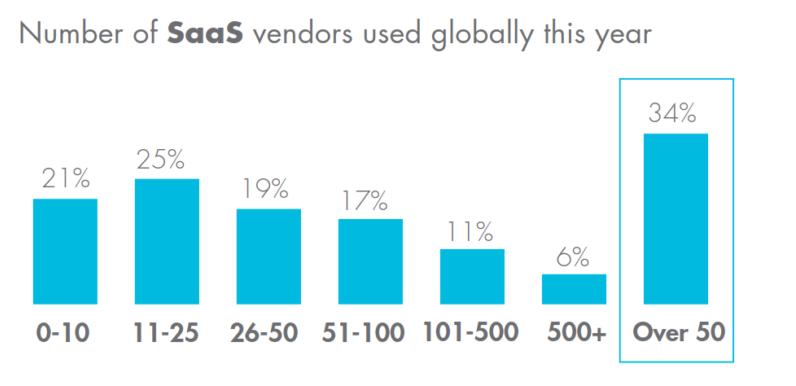 Saa S vendors per company 2017