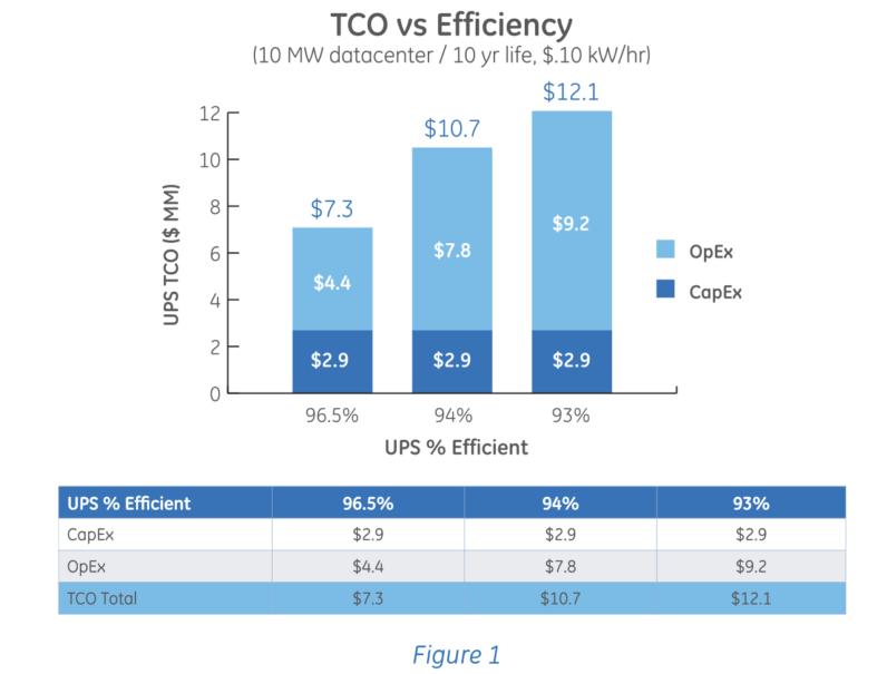 UPS Efficiency DCK