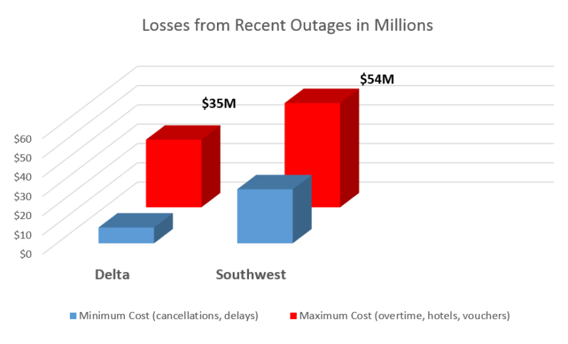 Airline outages cost graph
