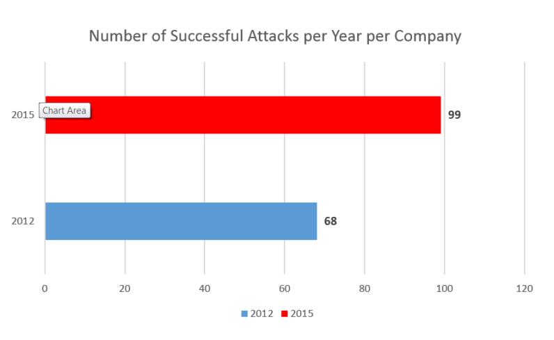 Cyberattacks per company per year