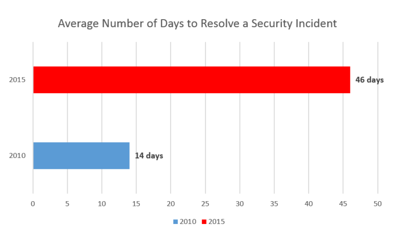 Days to resolve security incident