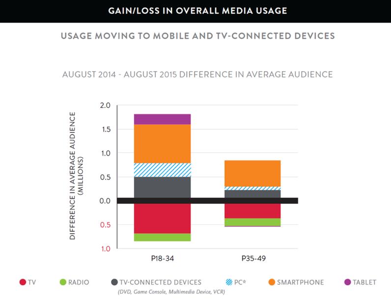 Gain loss media usage nielsen