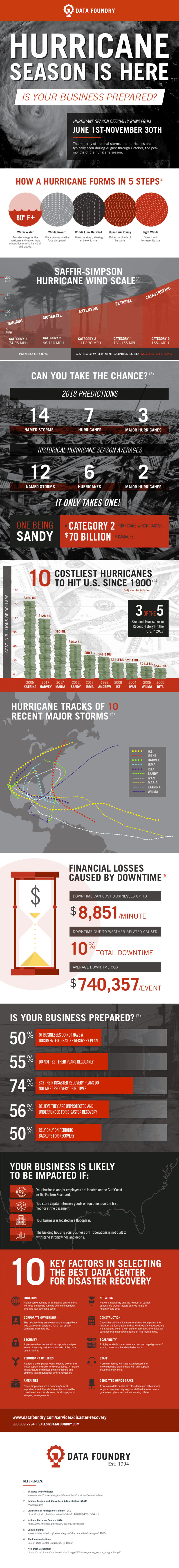 Hurricane infographic 2018 compressor